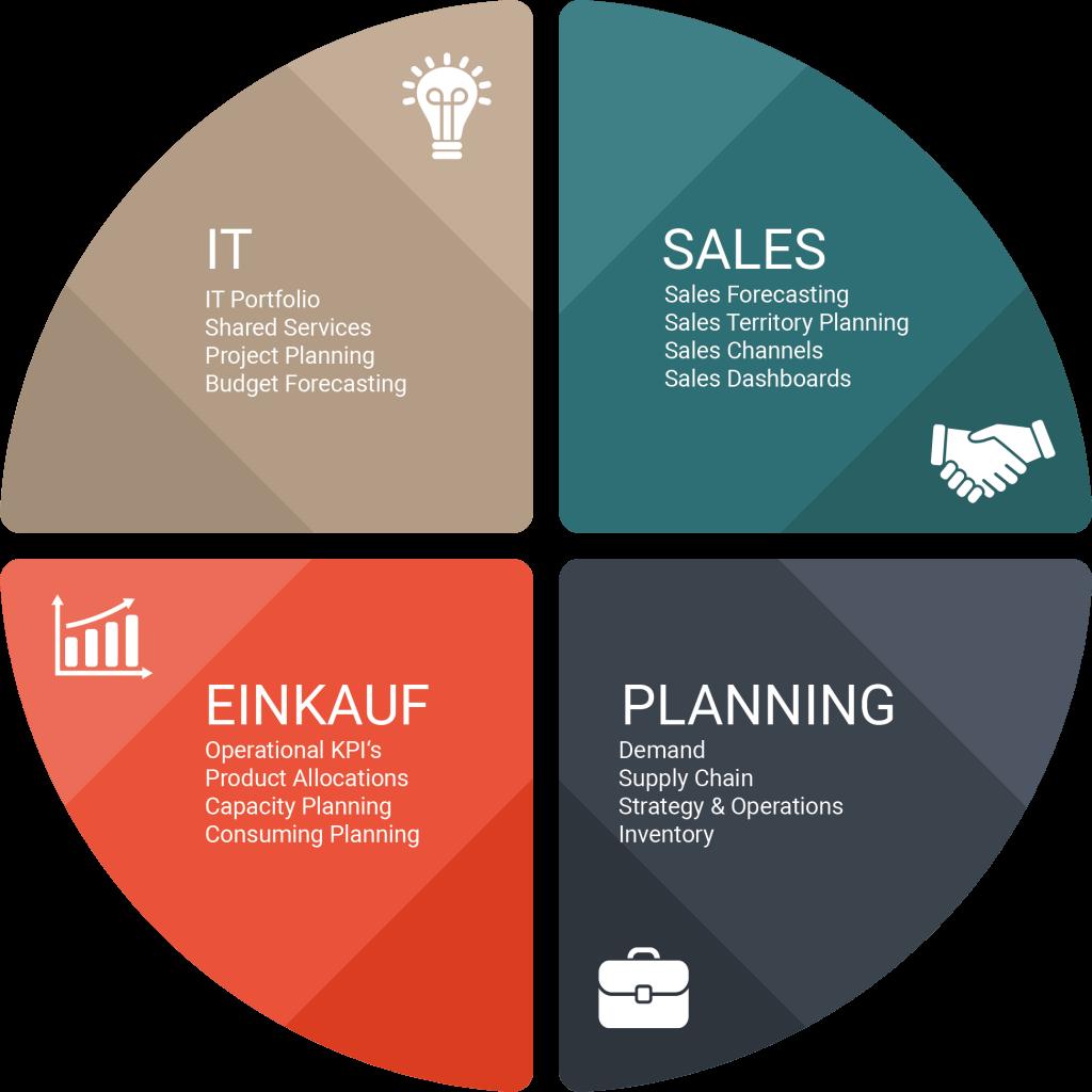 supply-chain-planning-bereiche-im-unternehmen