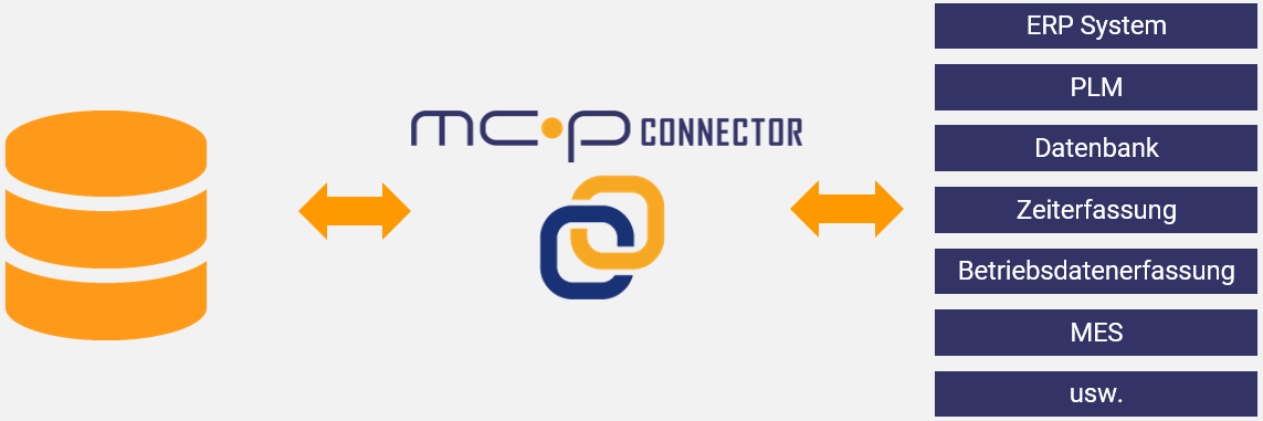mcp-connector-funktionsweise